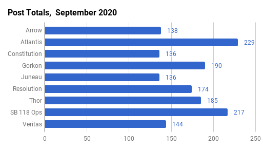 September 2020 Post Counts