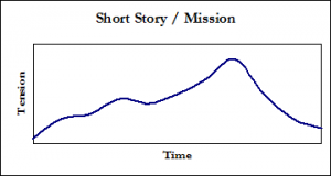 Tension graph - Short Story